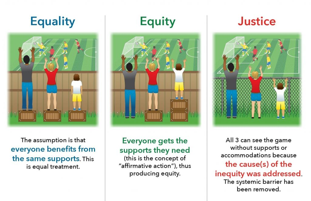 graphic depicting people watching a game in three ways to show the difference between equality, equity and justice